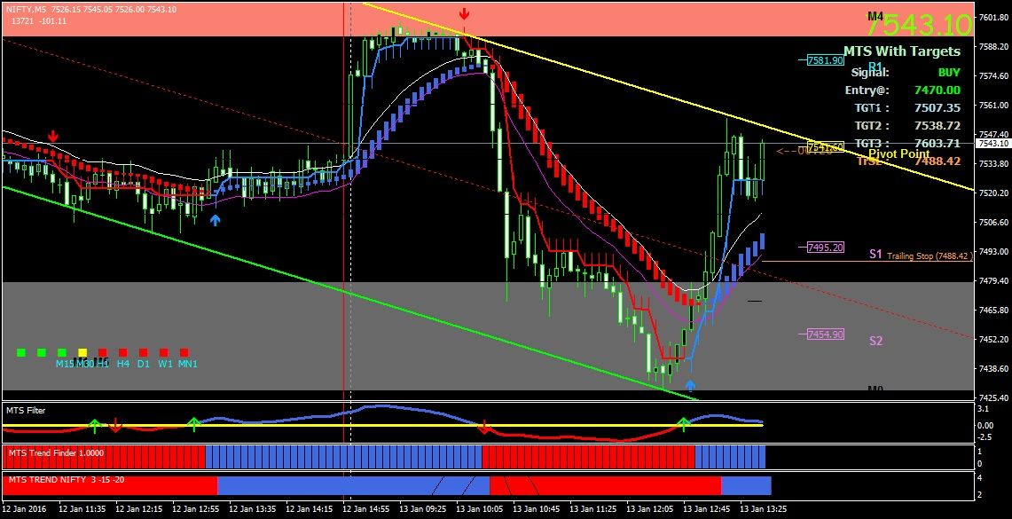 Intraday forex trading signals